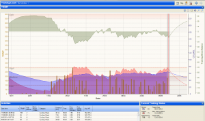 Example of a cyclist's training balance over a 3 month period.