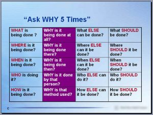 Ask Why 5 Times - pinned to the wall of my cubicle/office